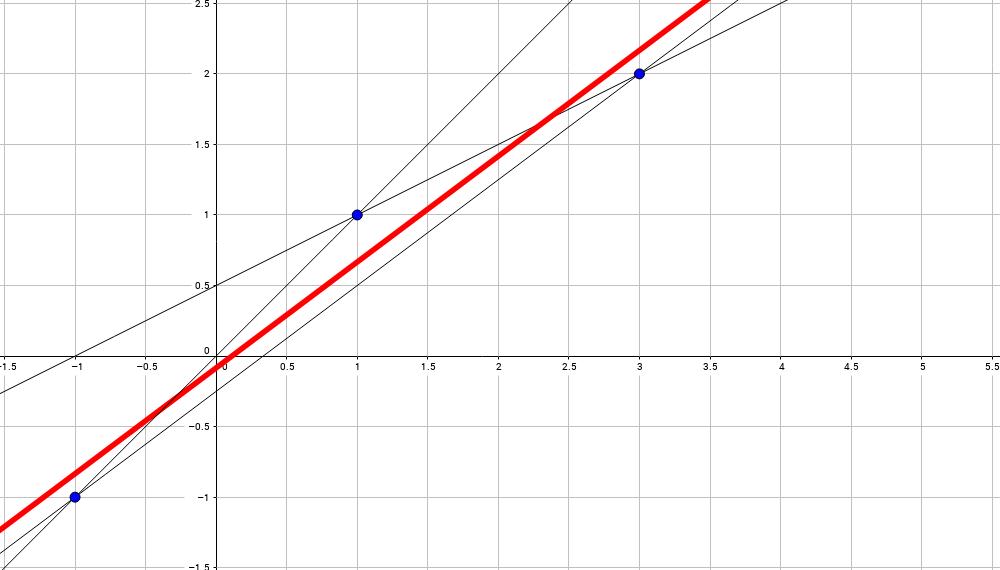 Математика на пальцах: методы наименьших квадратов - 18