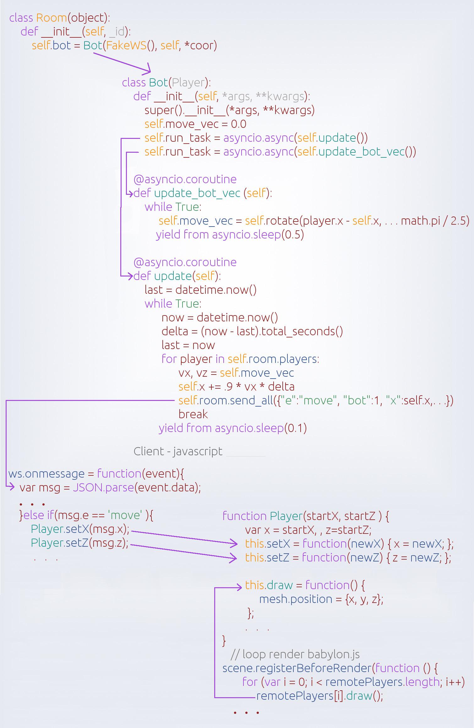 Многопользовательский онлайн-шутер на WebGL и asyncio, часть вторая - 12