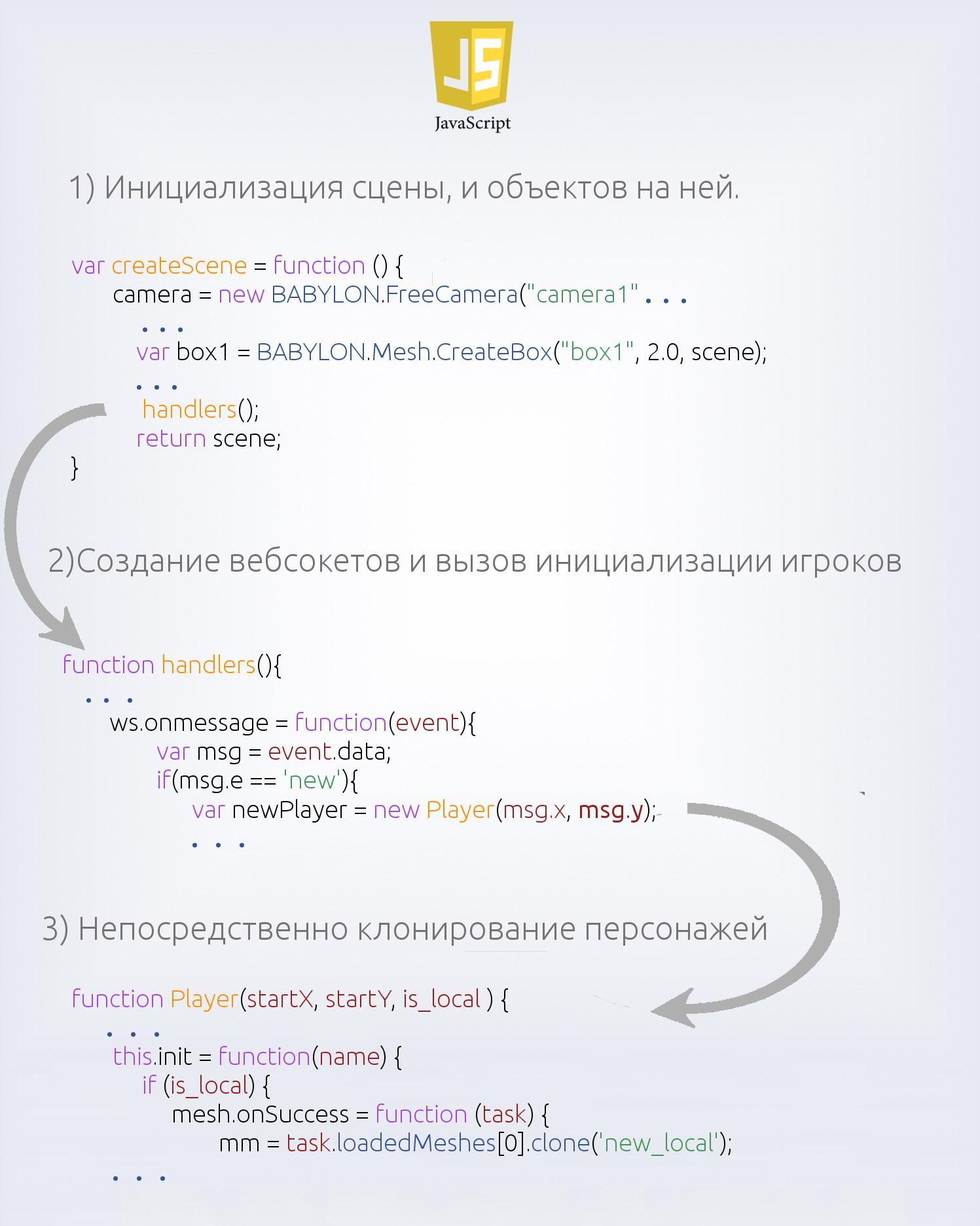 Многопользовательский онлайн-шутер на WebGL и asyncio, часть вторая - 5