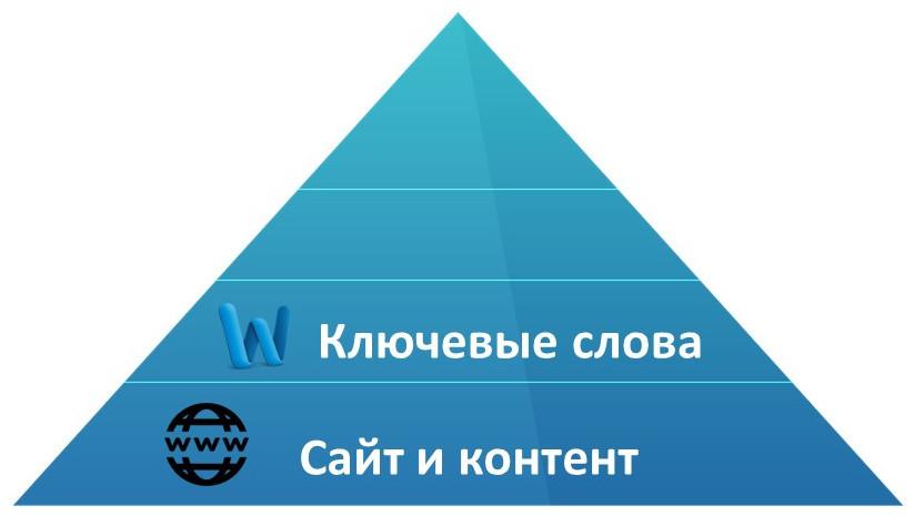 Продвинутые методики внутреннего SEO для электронной коммерции - 5