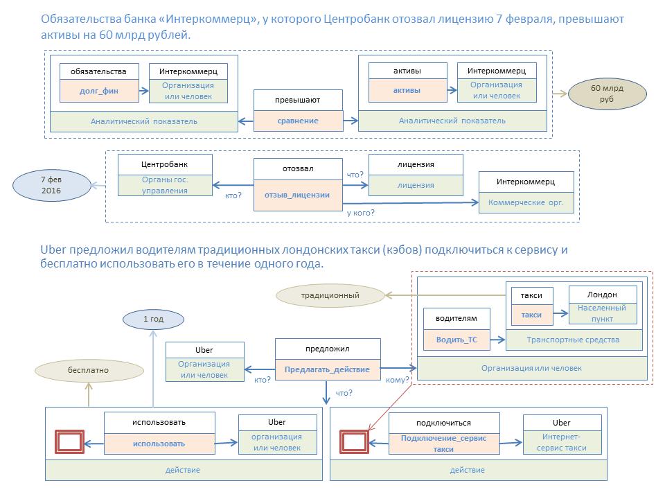 Реализация семантического новостного агрегатора с широкими поисковыми возможностями - 2