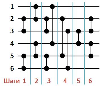 Сеть обменной сортировки со слиянием Бэтчера - 17