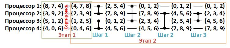 Сеть обменной сортировки со слиянием Бэтчера - 32