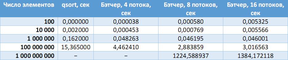 Сеть обменной сортировки со слиянием Бэтчера - 36