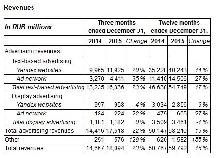 Скорректированная чистая прибыль «Яндекса» упала на 11% в 2015 году, выручка выросла на 18% - 1