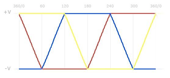 Управление бесколлекторным двигателем по сигналам обратной ЭДС – понимание процесса - 10