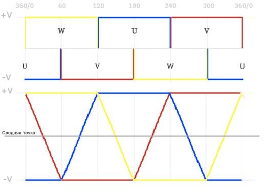 Управление бесколлекторным двигателем по сигналам обратной ЭДС – понимание процесса - 19