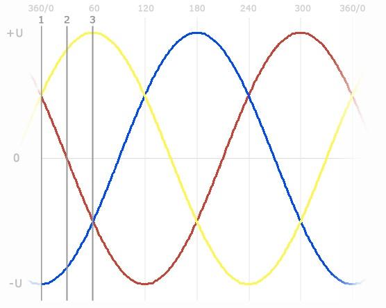 Управление бесколлекторным двигателем по сигналам обратной ЭДС – понимание процесса - 3