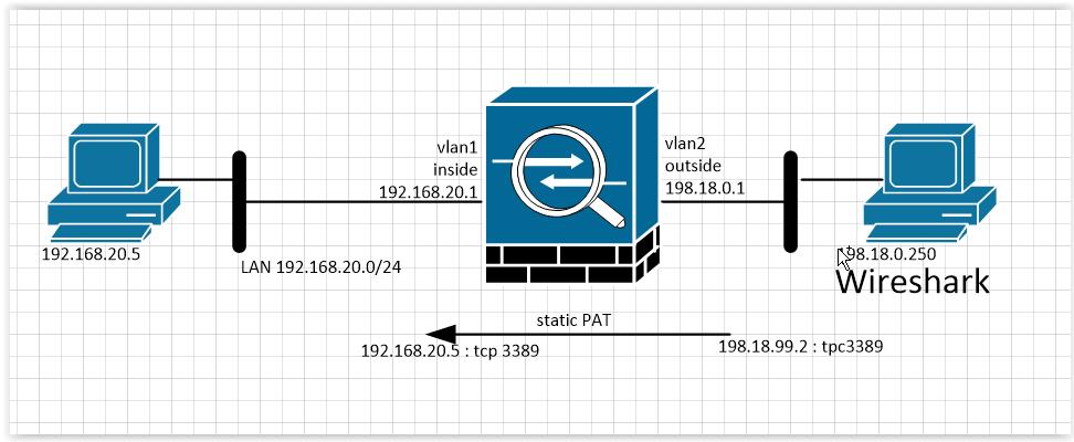 ARP: Нюансы работы оборудования Cisco и интересные случаи. Часть 2 - 2