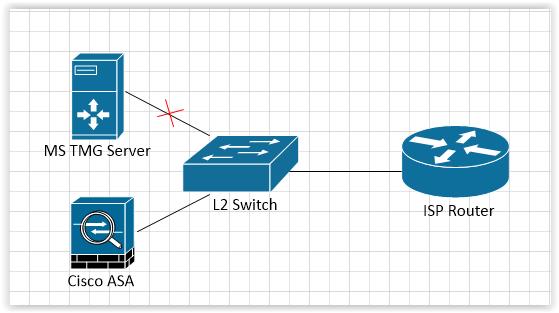 ARP: Нюансы работы оборудования Cisco и интересные случаи. Часть 2 - 6