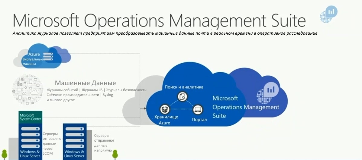 ops management The microsoft operations management suite is the it management solution for the era of the cloud a single solution, built to manage your entire enterprise environment regardless of location, operating system, hypervisors, or cloud provider choices.