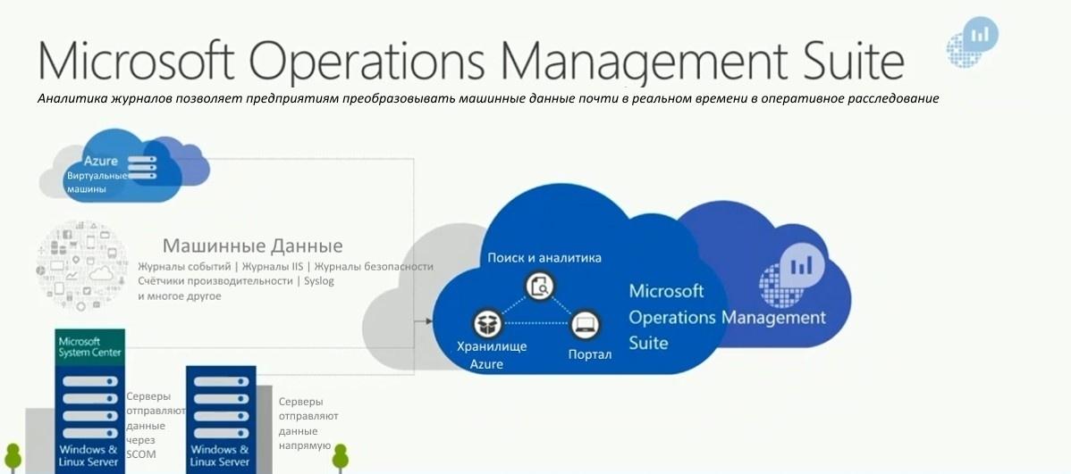 Microsoft Operations Management Suite – Обзор. Часть №1 - 2