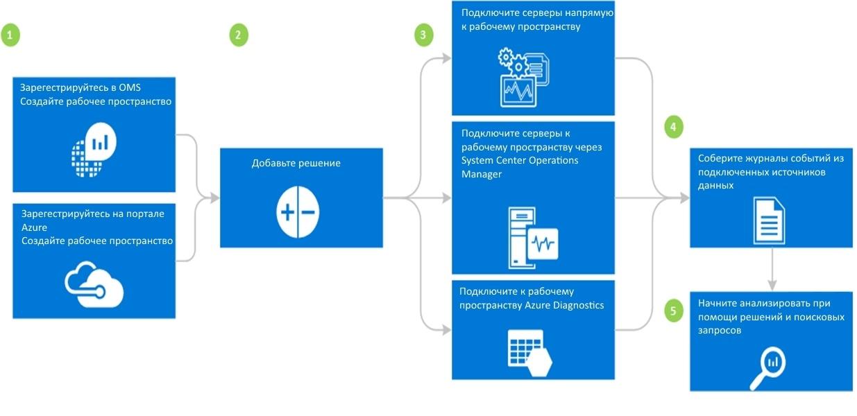 Microsoft Operations Management Suite – Обзор. Часть №1 - 4