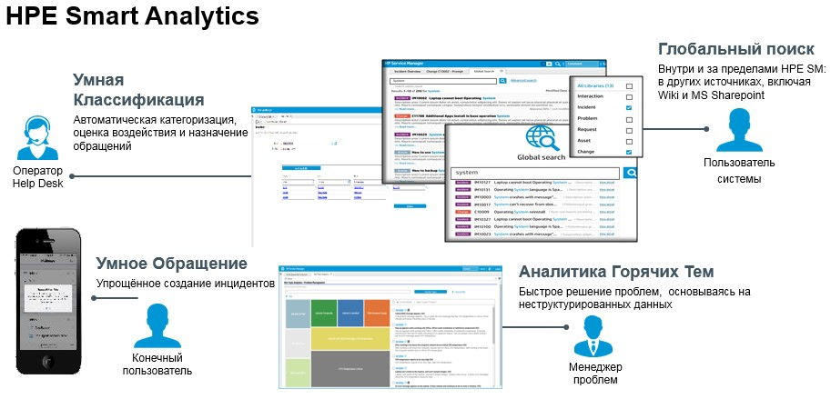 Новинки SPM-портфеля HPE: Service Manager 9.4, SmartAnalytics и Propel - 1