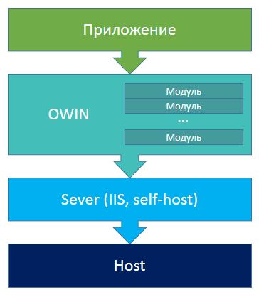 Подходы к проектированию RESTful API - 3