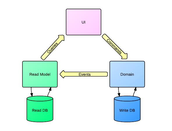 Подходы к проектированию RESTful API - 7