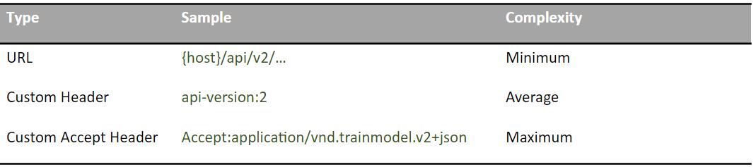 Подходы к проектированию RESTful API - 8