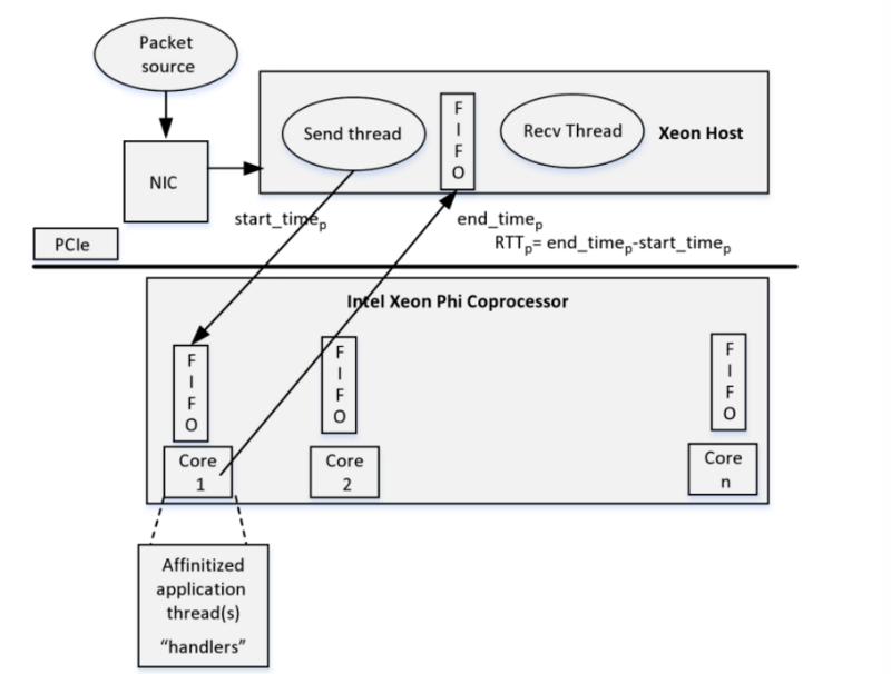 Xeon Phi: Почему сопроцессоры используют для создания торговых приложений - 2