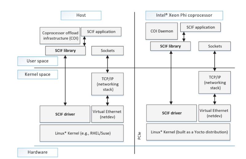 Xeon Phi: Почему сопроцессоры используют для создания торговых приложений - 3