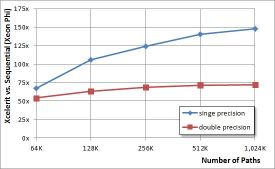 Xeon Phi: Почему сопроцессоры используют для создания торговых приложений - 8
