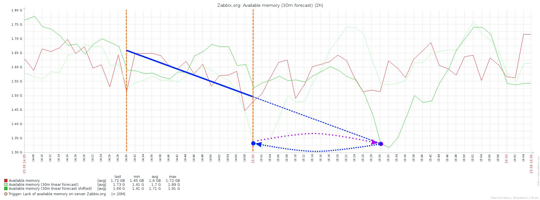 Zabbix 3.0: Прогнозирование проблем - 2
