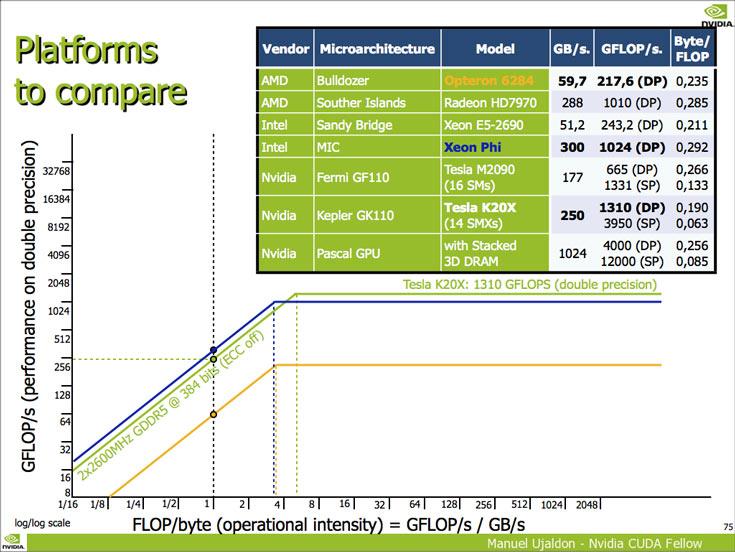 Производительность GP100 на целочисленных операциях с одинарной точностью достигает 12 TFLOP