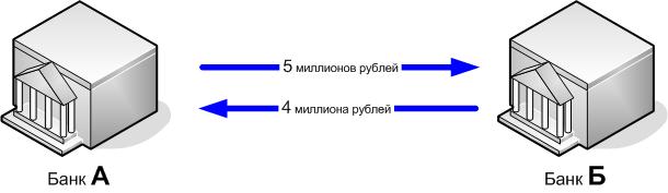 Как обеспечивается «совместимость» финансовых сделок на грубых IT-примерах - 2