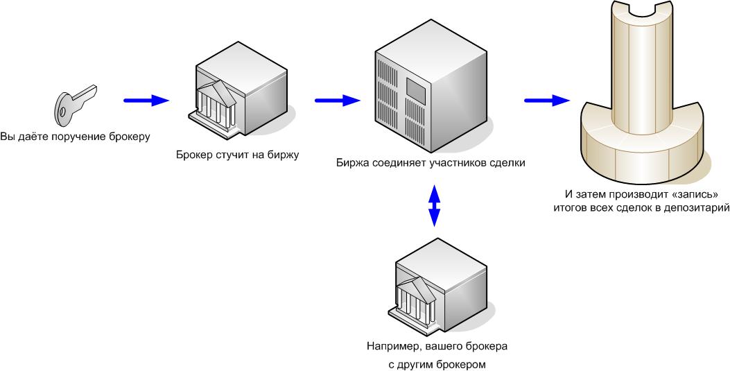 Как обеспечивается «совместимость» финансовых сделок на грубых IT-примерах - 4