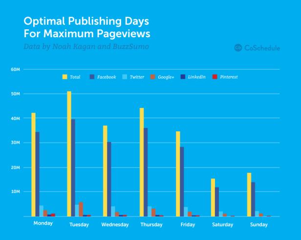 Когда лучше всего публиковать статьи в блог (Статистика из США и России) - 3