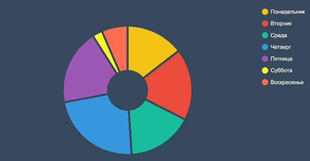 Когда лучше всего публиковать статьи в блог (Статистика из США и России) - 6