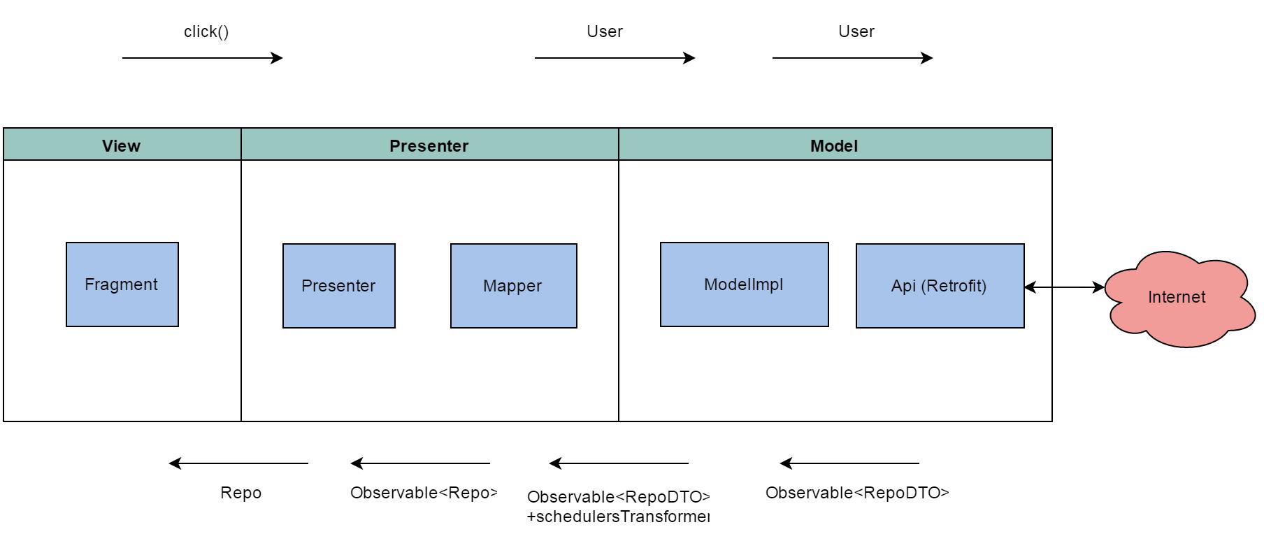 Построение Android приложений шаг за шагом, часть вторая - 5