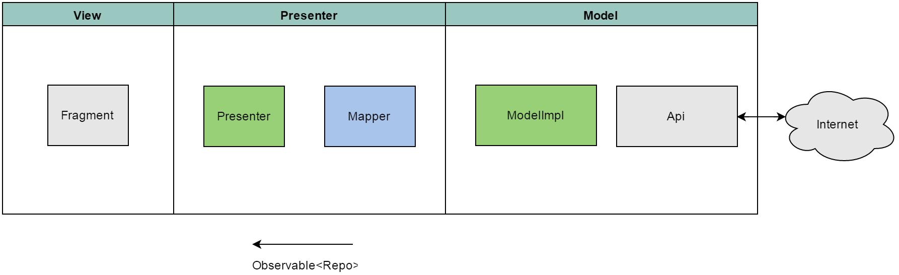 Построение Android приложений шаг за шагом, часть вторая - 6