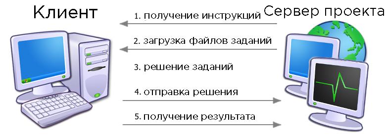 Распределённые вычисления: краткое введение в проекты BOINC - 2