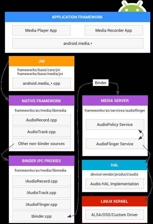 Битва за скорость звука на Android x86 - 2