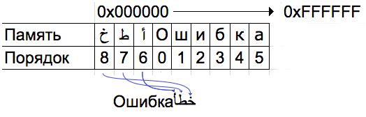 Хранение двунаправленного текста в программе