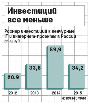 Российский инвестиционный рынок в IT упал на 43% за 2015 год - 1