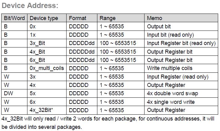 Реализация MODBUS RTU сервера с помощью интерфейсного модуля Fastwel и программного обеспечения CoDeSys - 10