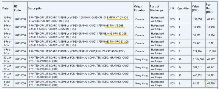 AMD выбрала для некоторых новых GPU имена Baffin, Banks и Weston