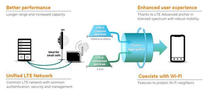 Базовая станция Samsung LTE-U eFemto поддерживает агрегацию несущих LTE в лицензируемом и нелицензируемом диапазоне