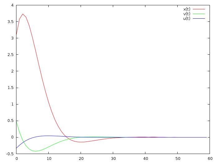 Математика на пальцах: линейно-квадратичный регулятор - 15