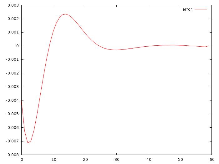 Математика на пальцах: линейно-квадратичный регулятор - 16