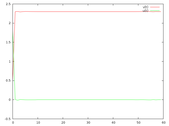 Математика на пальцах: линейно-квадратичный регулятор - 4