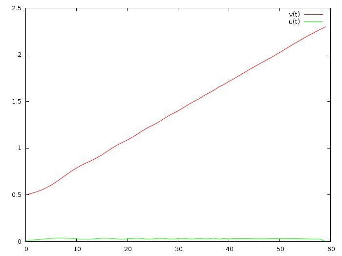 Математика на пальцах: линейно-квадратичный регулятор - 5