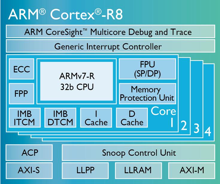 Однокристальные системы с процессорами ARM Cortex-R8 появятся на рынке в этом году