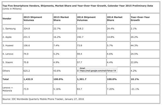 Huawei собирается занять первое место на рынке смартфонов - 2