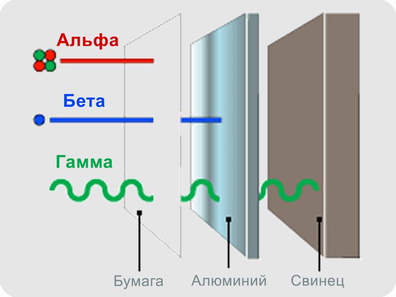 Электростатическая очистка воздуха помещений от продуктов распада радона. Часть 1, введение - 18