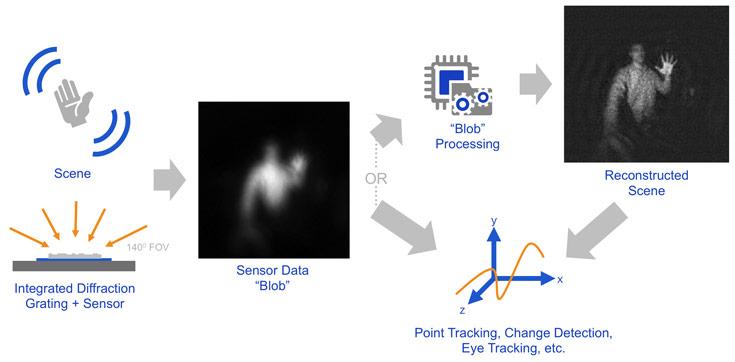 Новый датчик LSS наделен способностями тепловизора