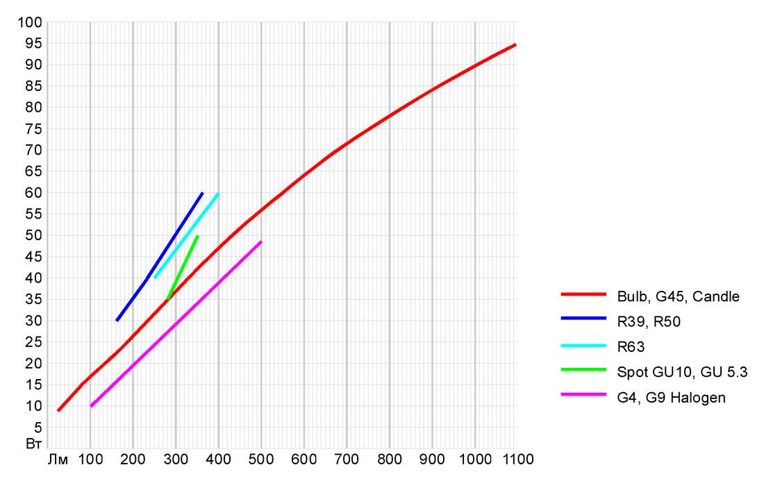 Светодиодные лампы: пробуем разобраться с эквивалентом - 2