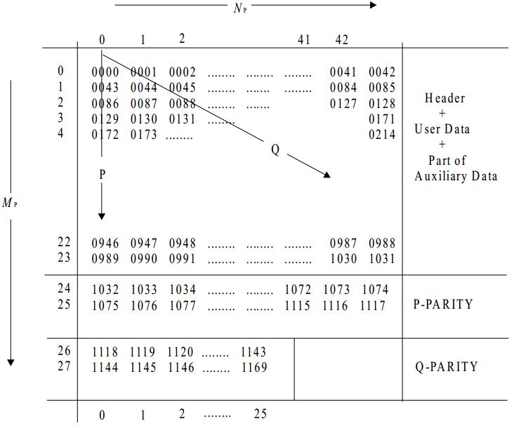 ECMA-130 (Compact Disc) на пальцах - 3