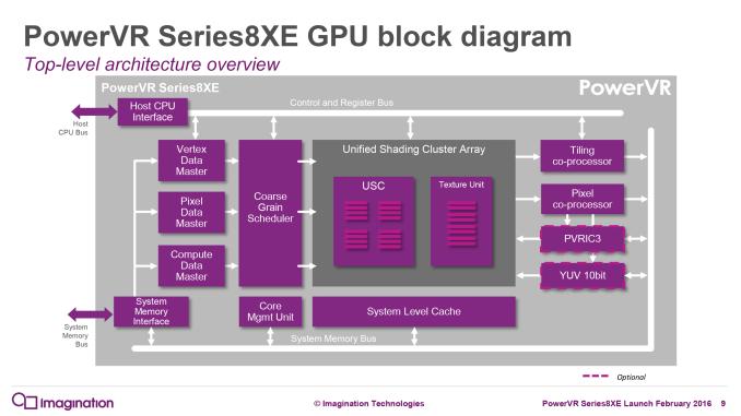 Семейство GPU PowerVR Series8XE ориентировано на начальный сегмент